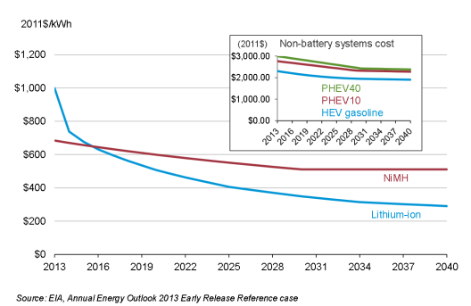 2016-09-13 06_33_01-Annual Energy Outlook 2013 Early Release Reference Case - maples.pdf.png