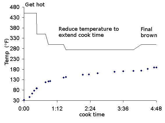 turkey temp.png